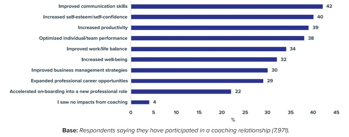 15-ICF benefits of coaching