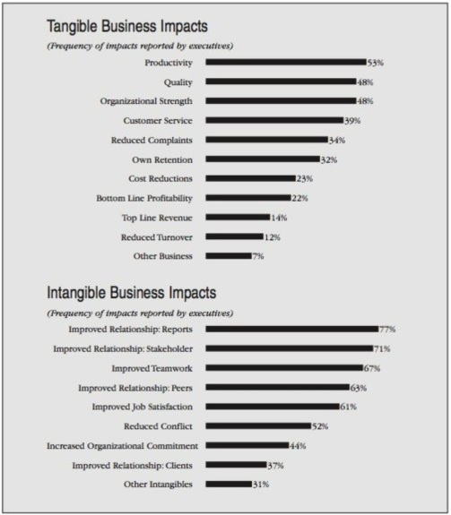 39-Coaching benefits to business